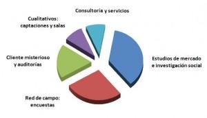 Consultores CSA